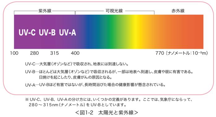 紫外線(Ultra Violet)について