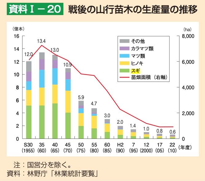 戦後の山行苗木の生産量の推移