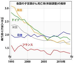 各国の子宮頸がん死亡率(年齢調整)の推移